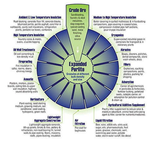 the perlite wheel: a graphic that shows the versatile uses of perlite